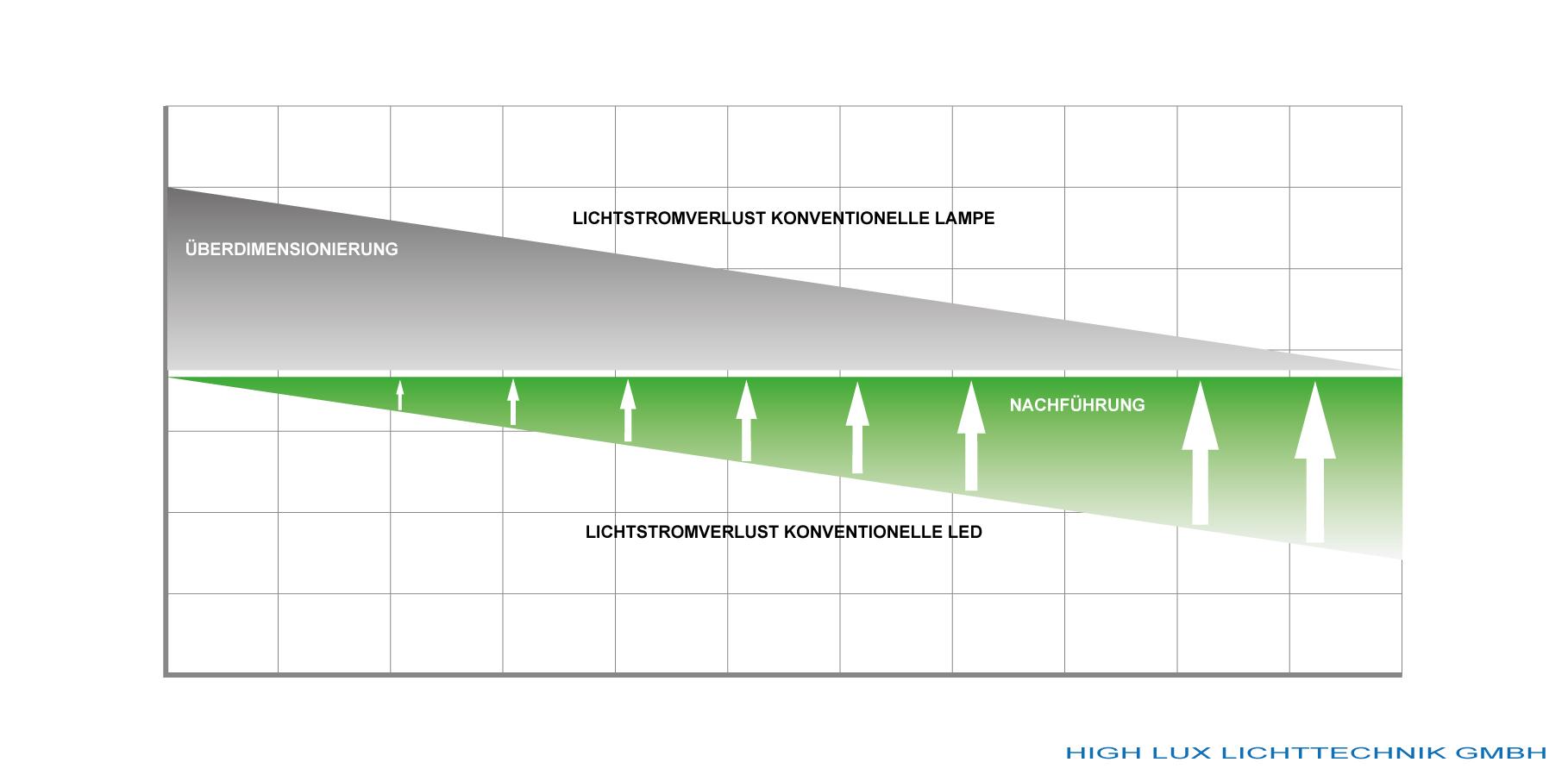Atemberaubend Straßenlicht Projekt Schaltplan Zeitgenössisch ...